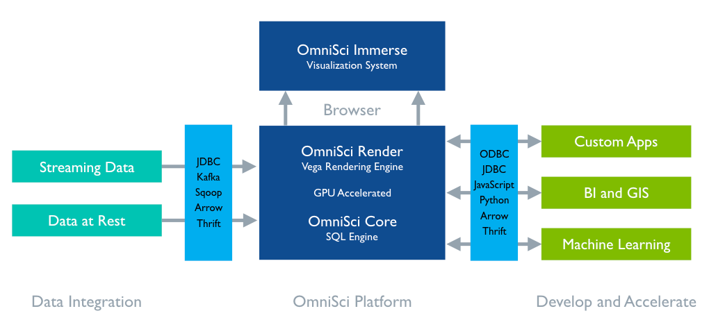 Diagram depicts the hardware acceleration based architecture of OmniSci's platform.