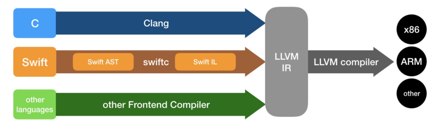 Diagram depicting LLVM (low level virtual machine) being used as a collection of modular and reusable compiler and toolchain technologies for data.