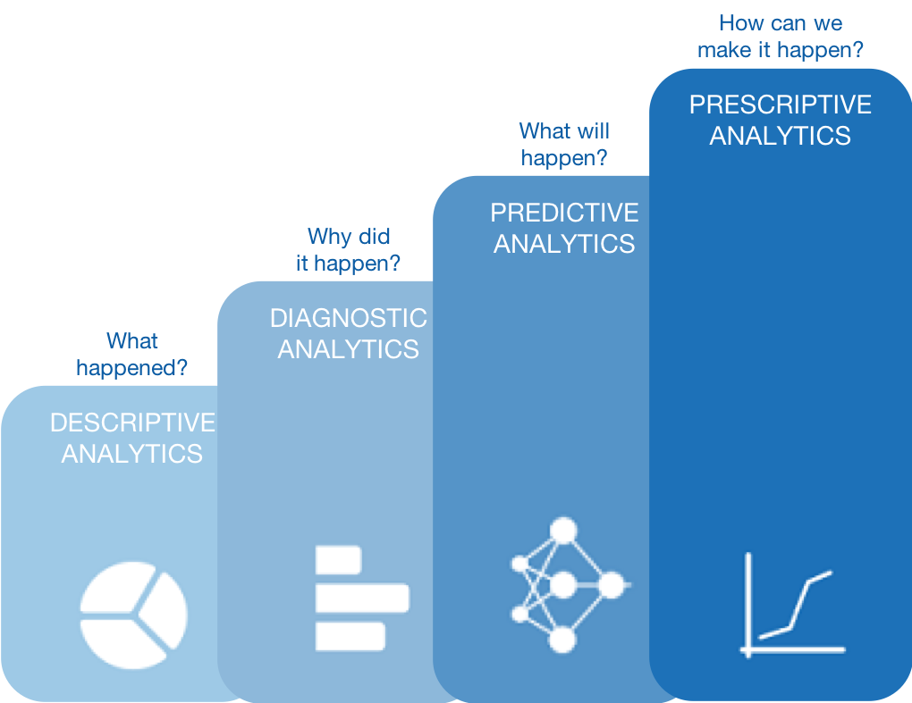 Diagram depicts the differences between predictive analytics, descriptive analytics, prescriptive analytics and diagnostic analytics.