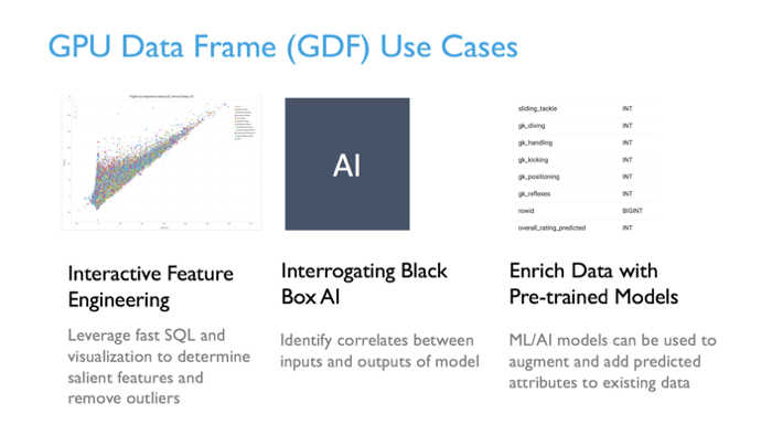 GPU Data Frame use cases.  Interactive Feature Engineering, Interrogating Black Box AI, Enrich Data with Pretrained Models