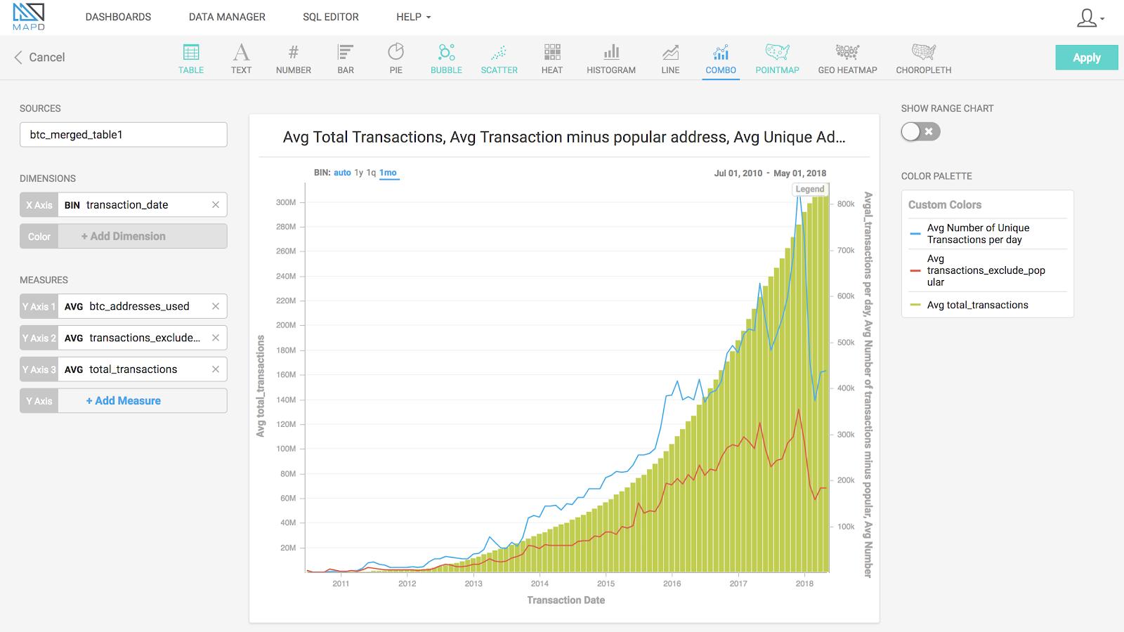Combo Chart - Bitcoin Transactions