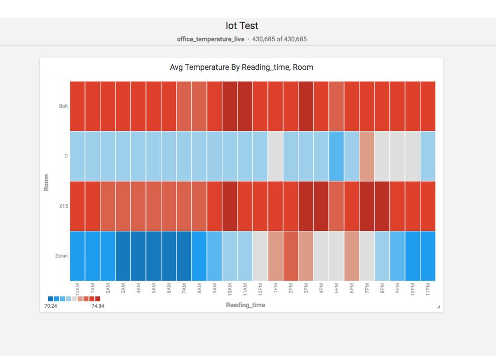IoT Test