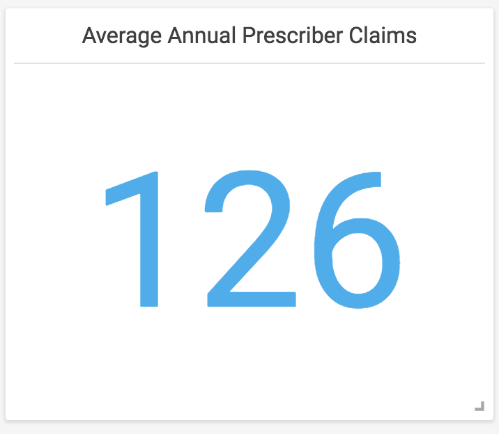 annual claims for all prescribers