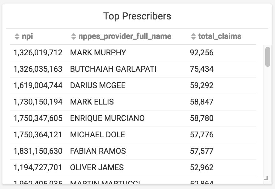 top prescribers of opiates