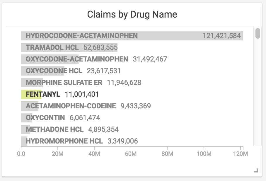 Claims by Drug Name