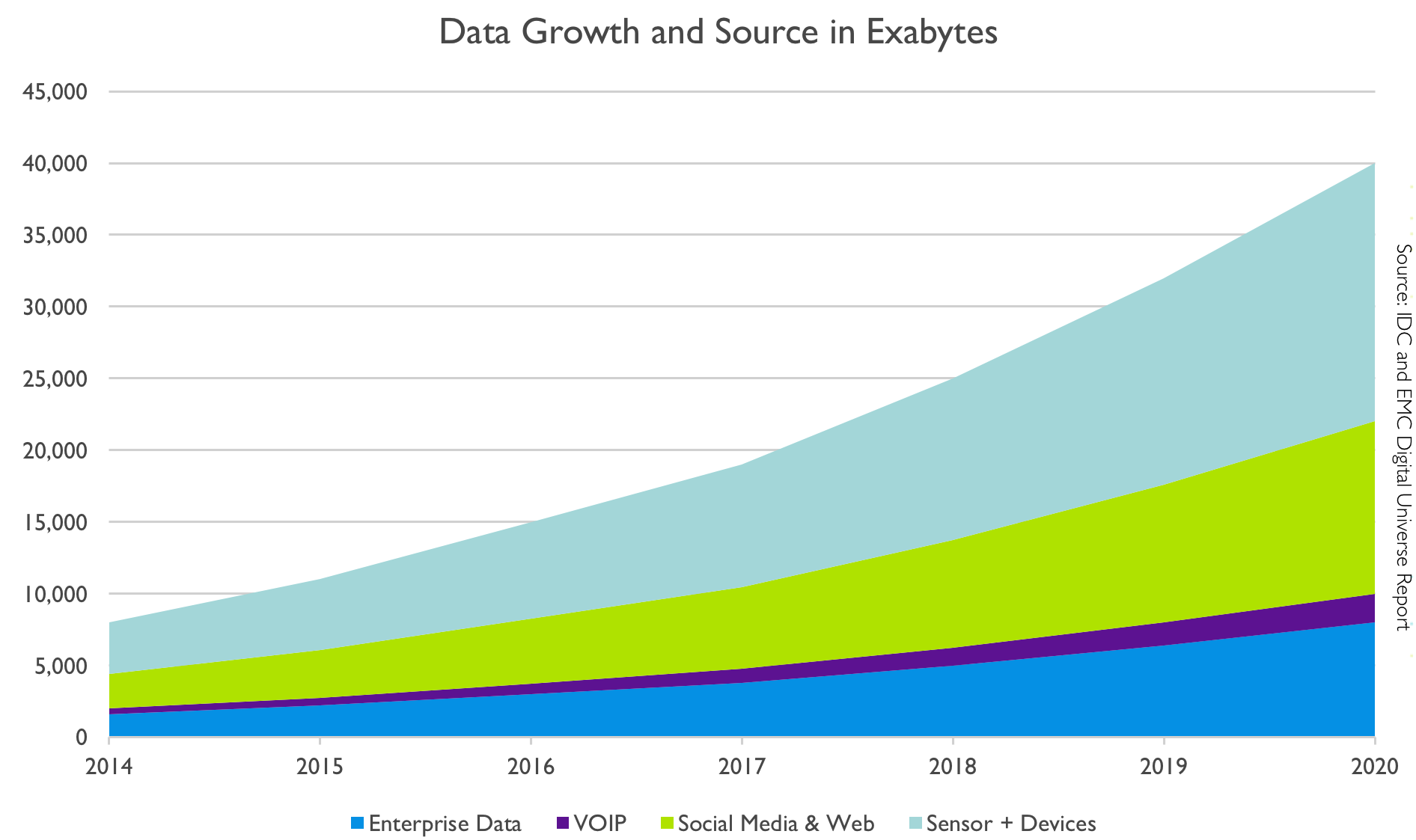 Data growth