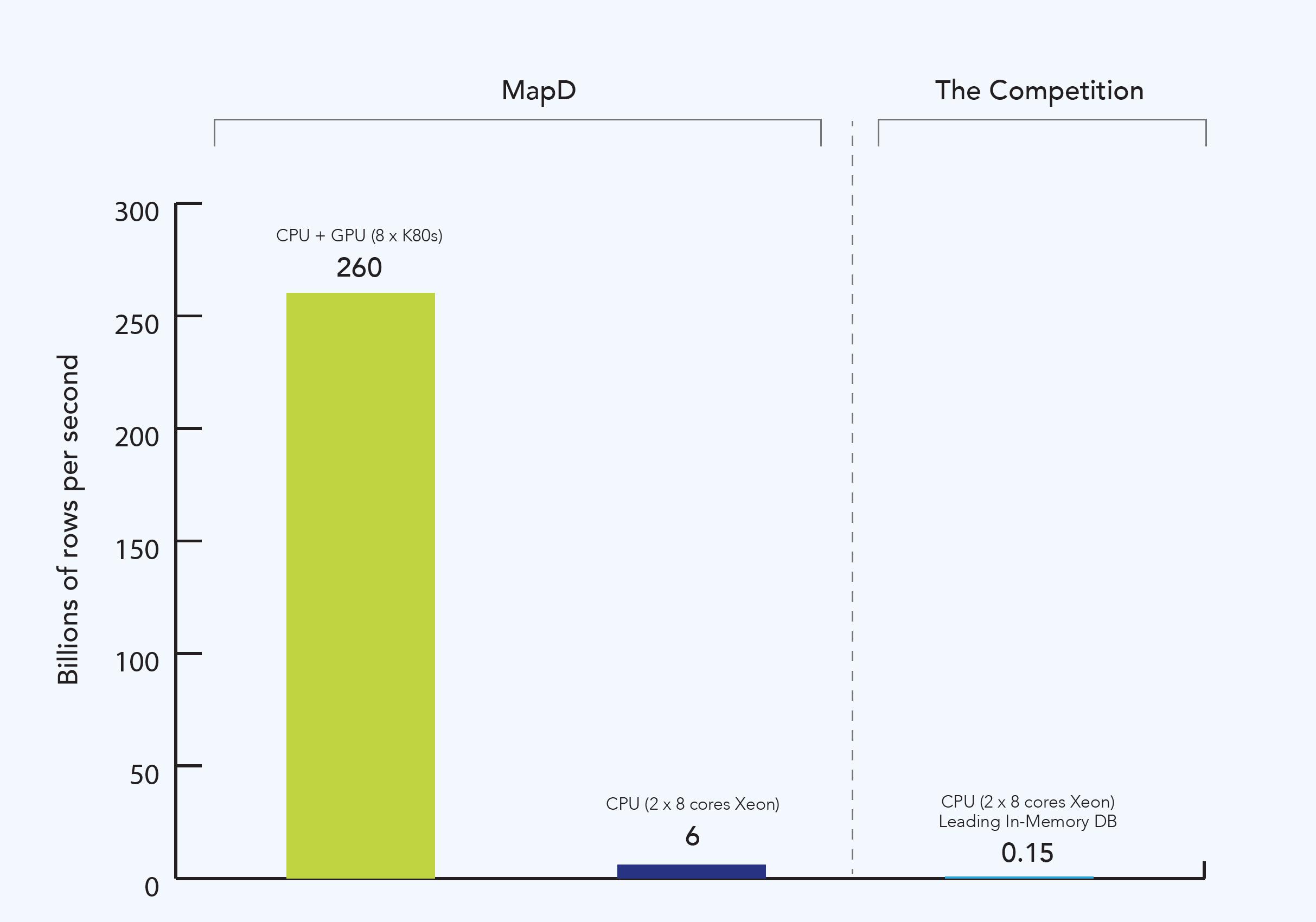 MapD Performance Comparison