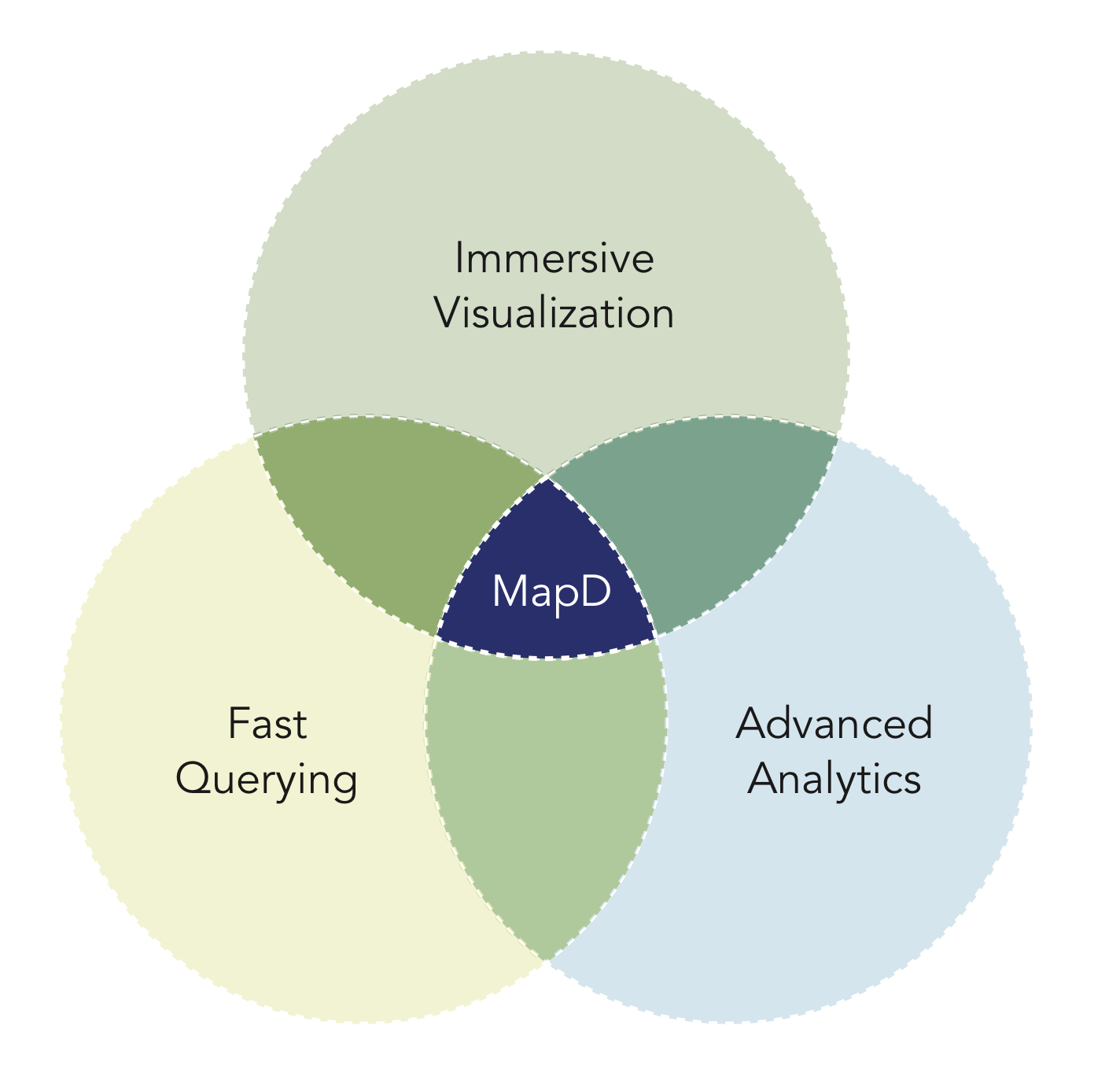 MapD Functionality