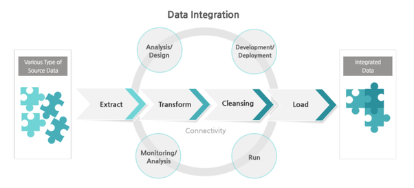 Diagram depicts the ETL process of data integration from disparate sources.