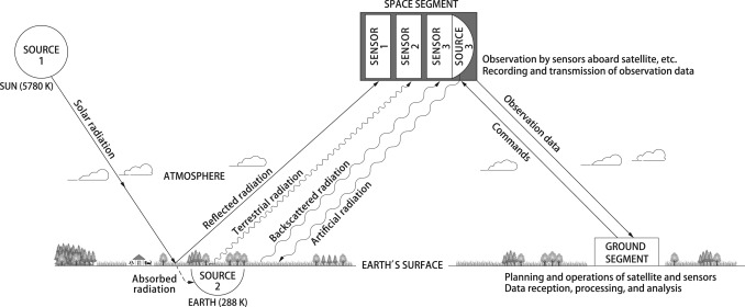 Remote sensing diagram shows the science of acquiring info about an object via measuring radiation.