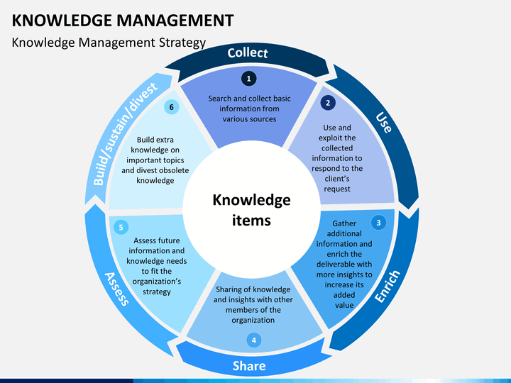 Knowledge Management Strategy diagram displays the lifecycle of knowledge items within a business.