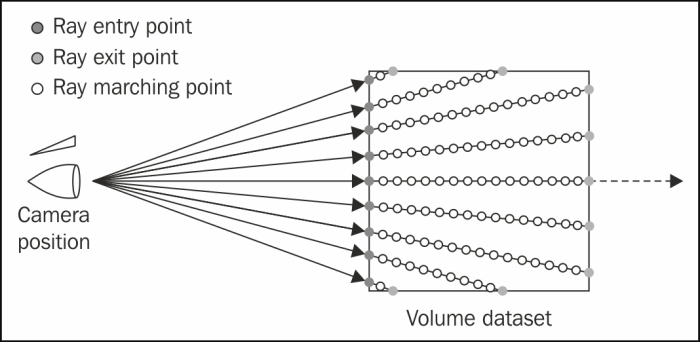 Diagram shows a basic diagram of volume rendering using single-pass GPU ray casting.