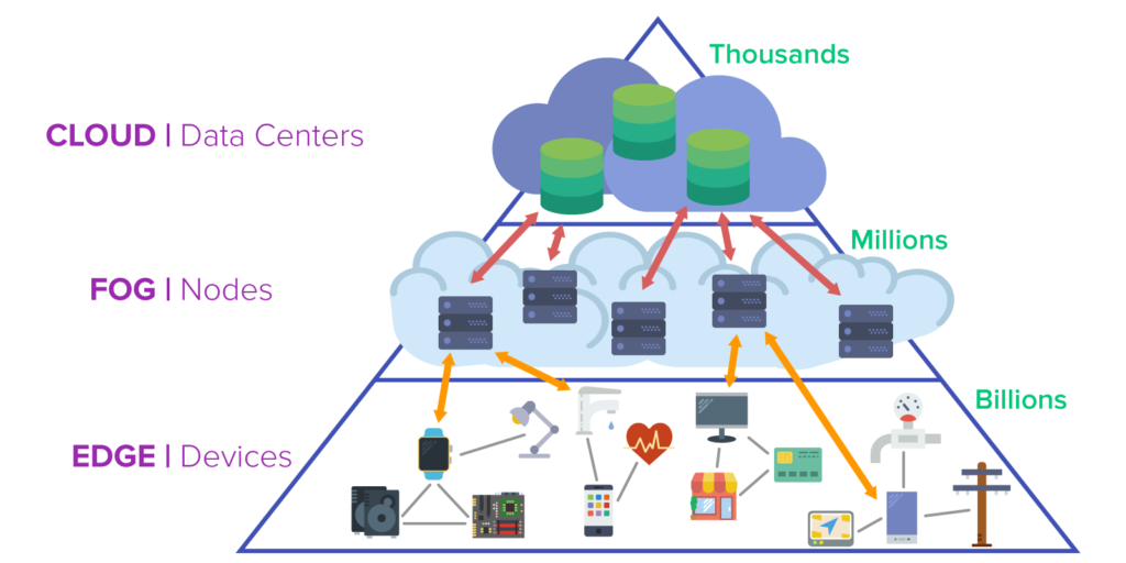 Diagram depicts the relationship of Fog Computing to the cloud and user devices.
