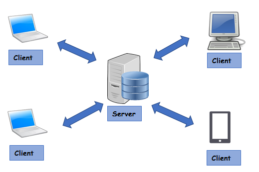 Diagram depicts the client-server model, or client-server architecture which is a distributed application framework dividing tasks between servers and clients.