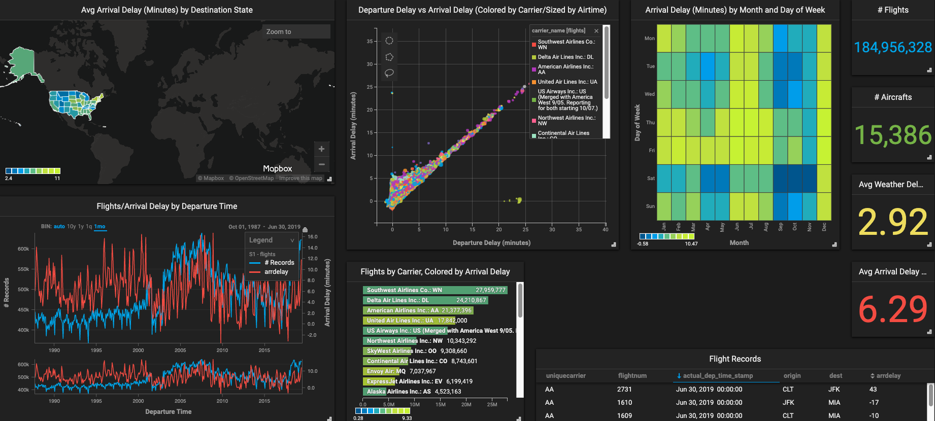 Image shows OmniSci's data management platform used for visualizing billions of rows of data from disparate sources.