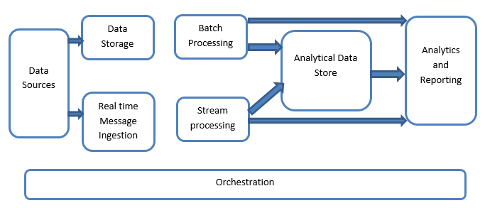 Diagram depicts a general logical structure for big data architecture that dictates how high volumes of data are ingested, processed, stored, managed and accessed.