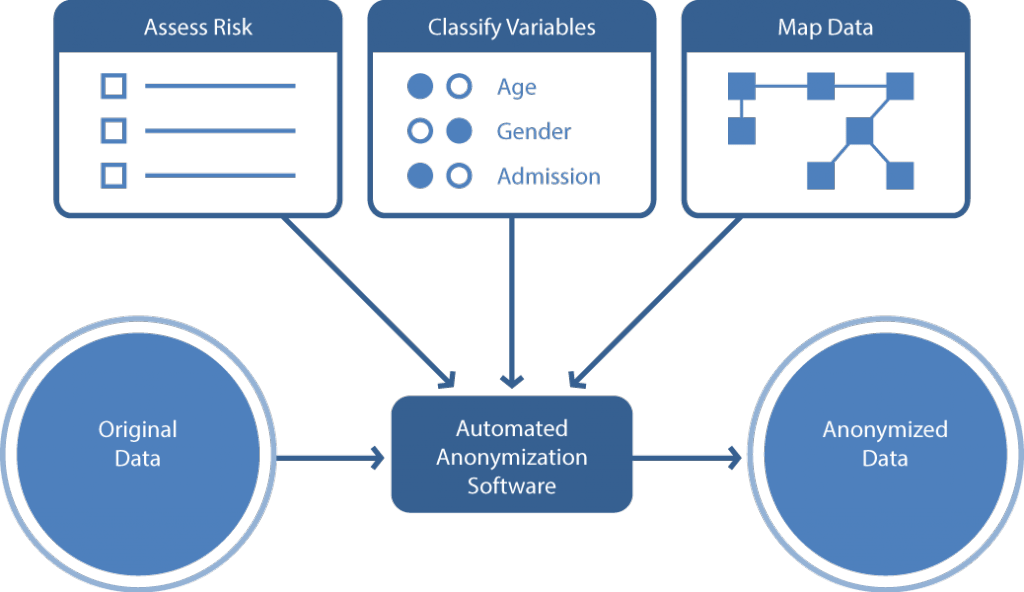 Diagram depicts a general data anonymization pipeline for business.