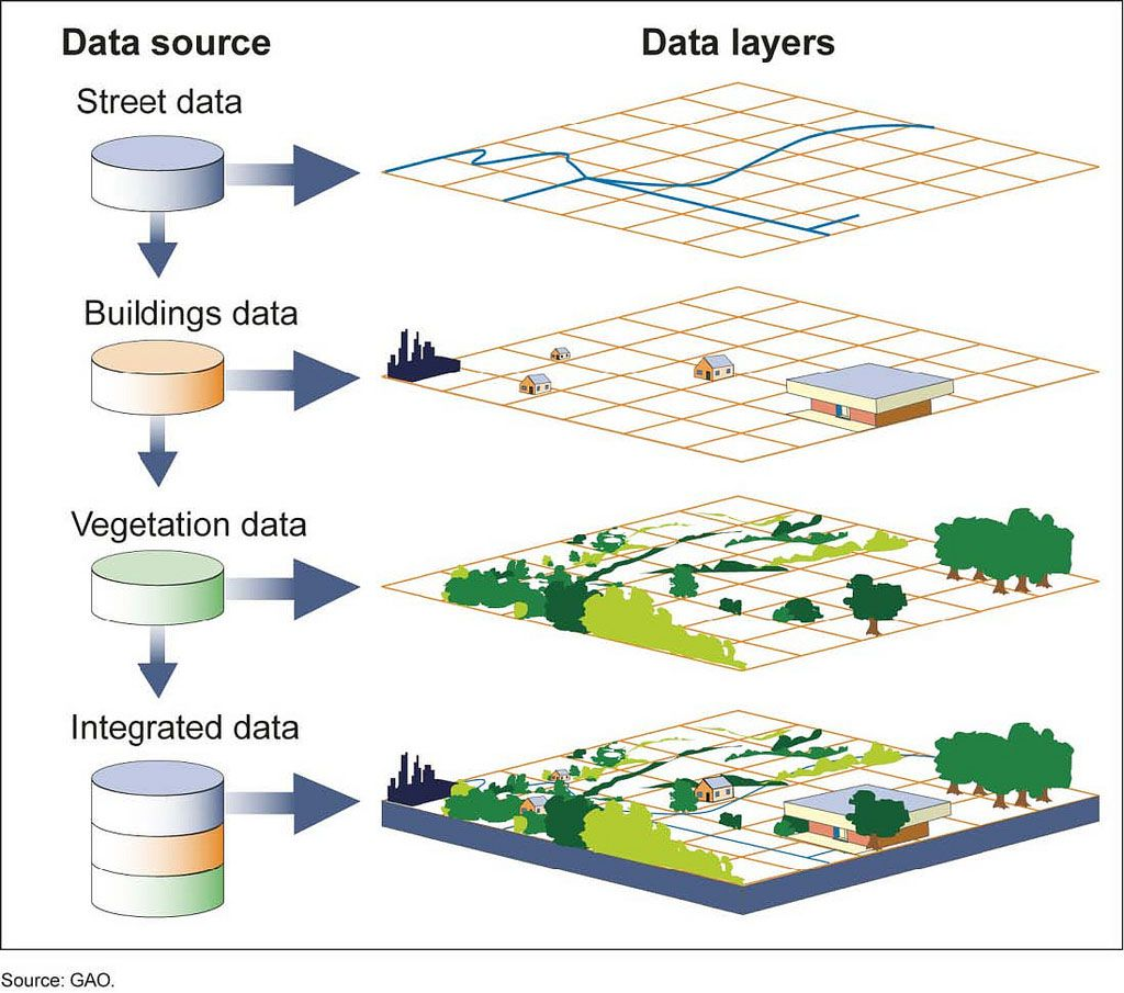 Diagram shows the various data layers that lead into an integrated geodata visualization.