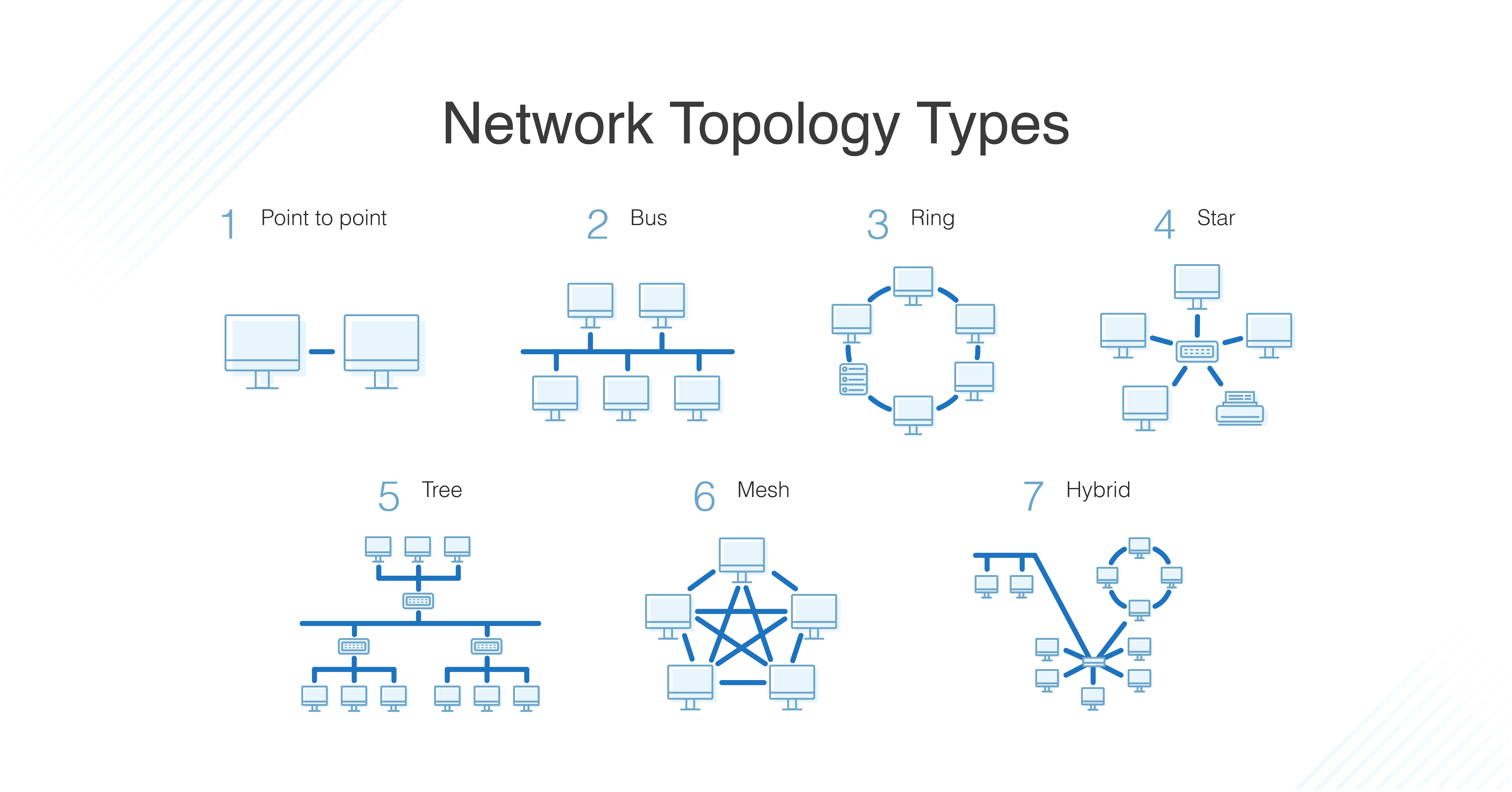 Diagram displays the 7 most common network topology types.