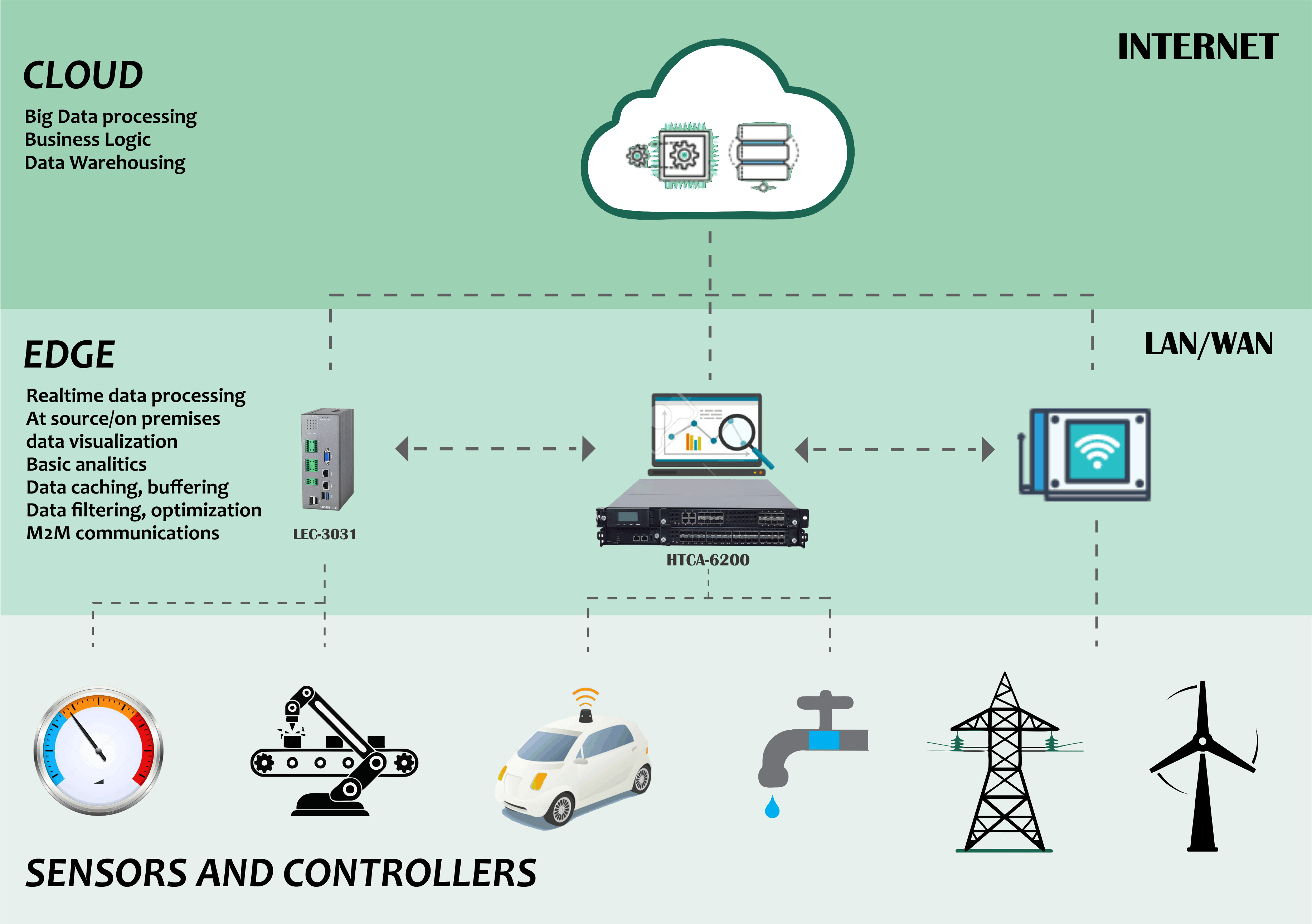 Diagram depicts the connection with the cloud and data centers with edge network computing.