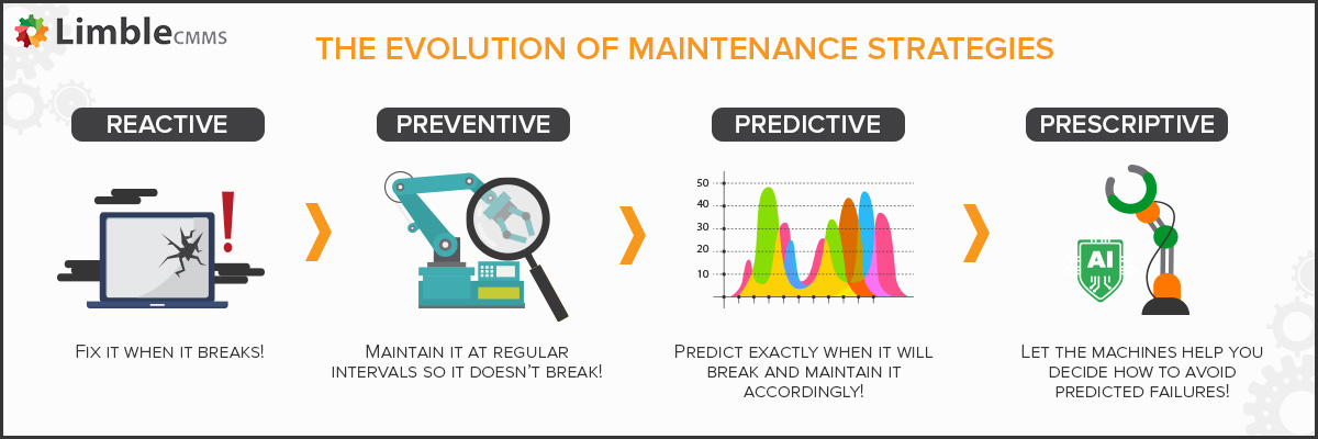 This diagram from Limble CMMS outlines the various maintenance strategies, including predictive maintenance refers to the use of data-driven-proactive maintenance methods.
