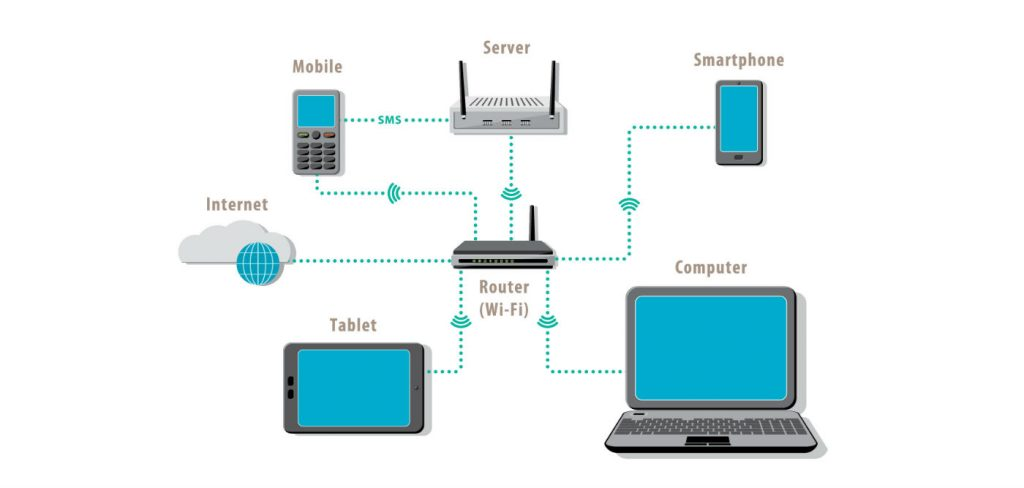 Diagram shows the connection of various devices in a single local area network, in this case, Wi-Fi.