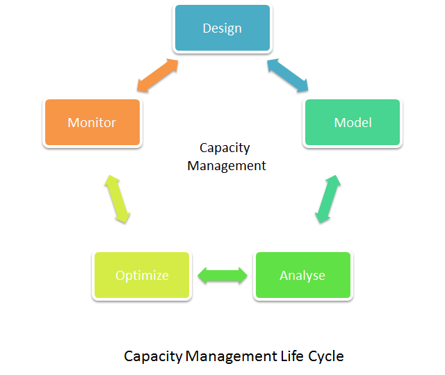Diagram shows the general life cycle of capacity management, and the components that are involved to making it operational.