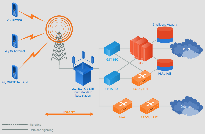 Diagram depicts a telecom network design software example.
