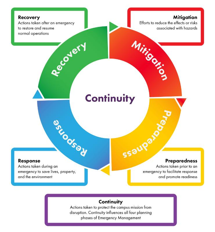 Diagram shows the four phases of emergency management, with continuity at the center of its operation.