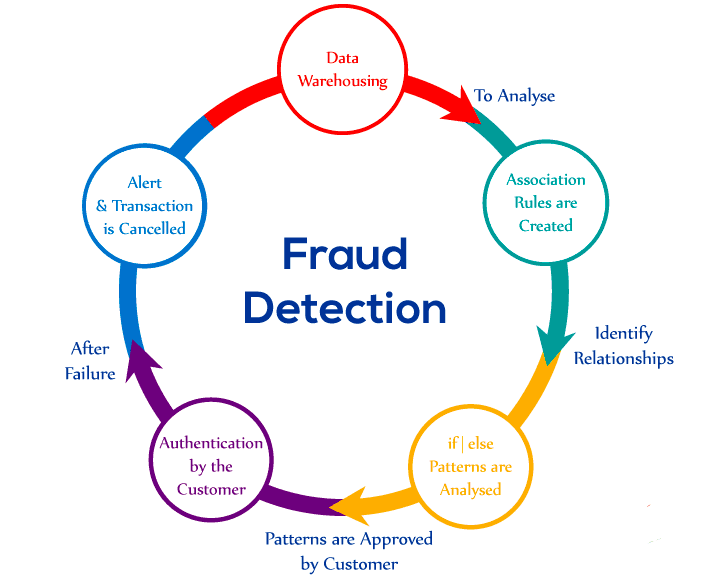 This image shows the cycle of fraud detection with five phases presenting how the process if analyzed.