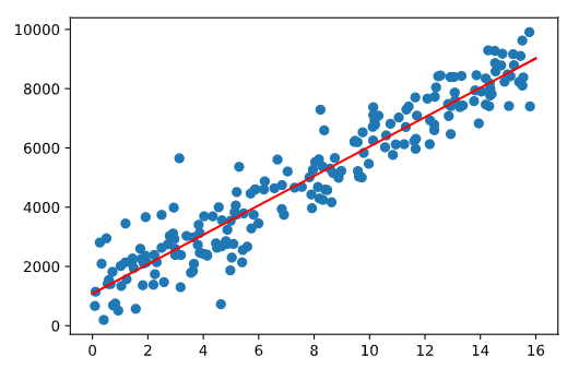This image depicts a standard linear regression statistical model.