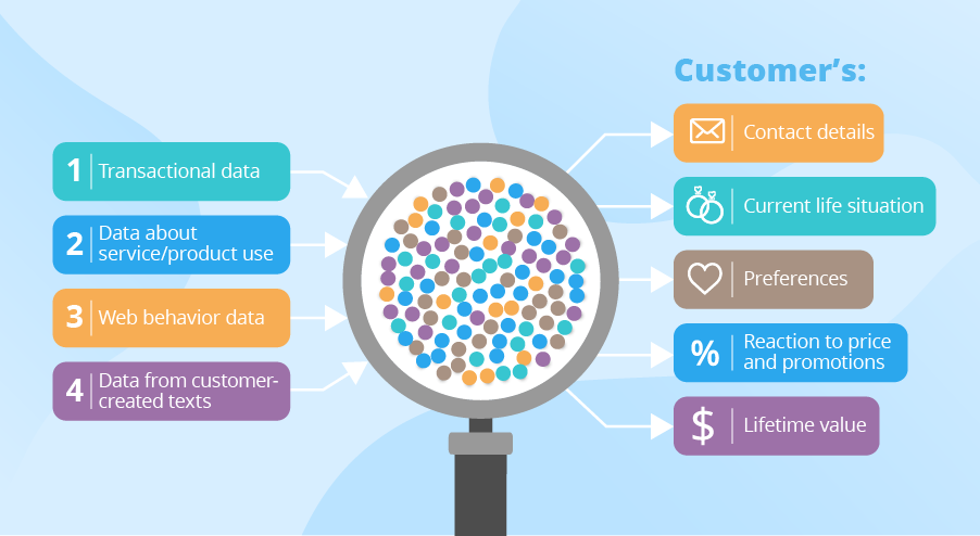Diagram depicts the components that are involved in collecting customer data, and the types of results to come out of it.