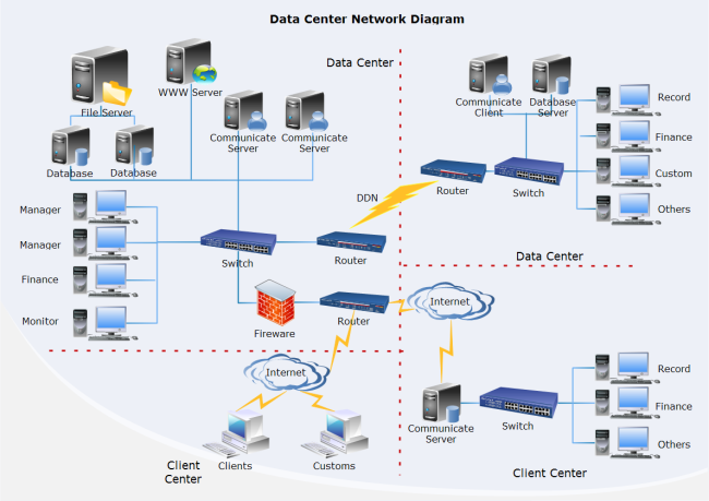 This image shows a data network with all the different access points via various servers, routers, and switches.