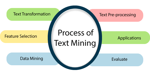 This diagram, provided by JavatPoint, depicts the various components that are involved in the process of text mining.