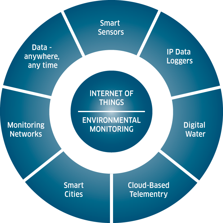 This image, provided by HyQuest Solutions, shows the elements surrounding IoT in environmental monitoring.