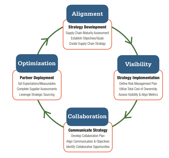 This image depicts the cycle of supply chain optimization through the phases of alignment, visibility, collaboration, and optimization.
