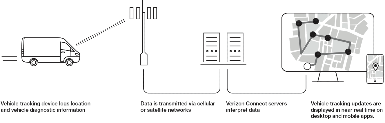 This image depicts the process of vehicle telematics and how the data collection is collected and transmitted.