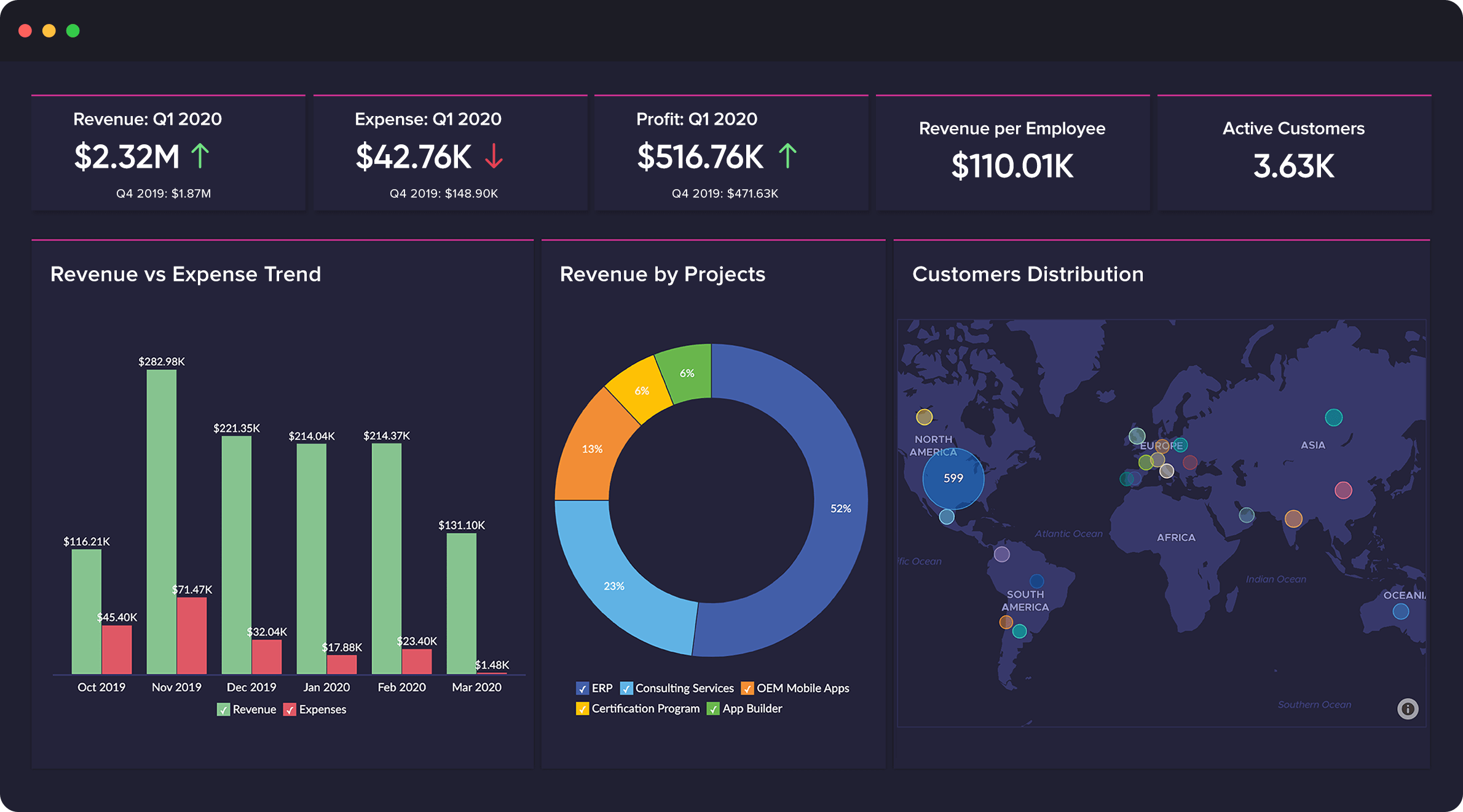 This image shows data in an IoT visualization dashboard at a glance.
