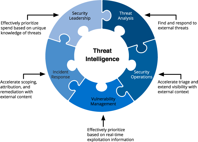 This image shows threat intelligence broken into five segments: Security leadership, threat analysis, security opeartions, vulnerability management, and incident response.