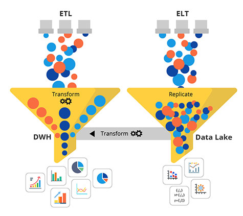This image depicts the difference between ETL and ELT, and how the data is processed.