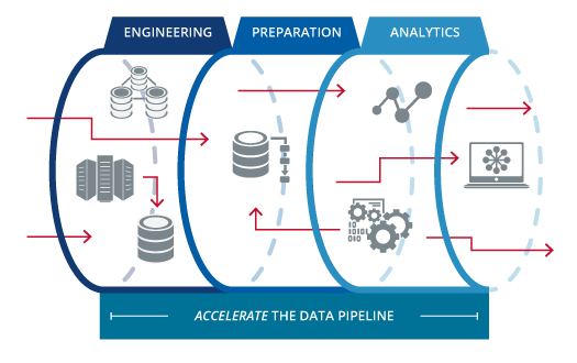 This image shows an outline of a data pipeline from the beginning of the building process to the data that is analyzed.