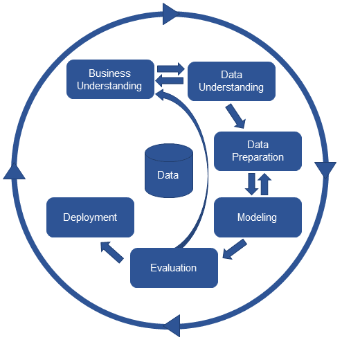 This image depicts the process of data discovery with its series of tools needed in order to navigate data and analyze insights from business data.