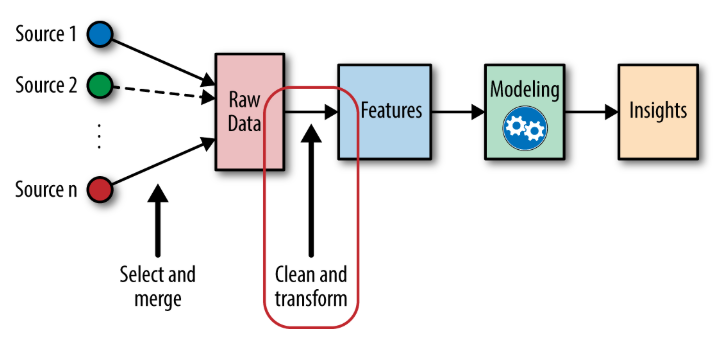 This image shows a breakdown of the feature engineering process, with data being analyzed and insights provided.