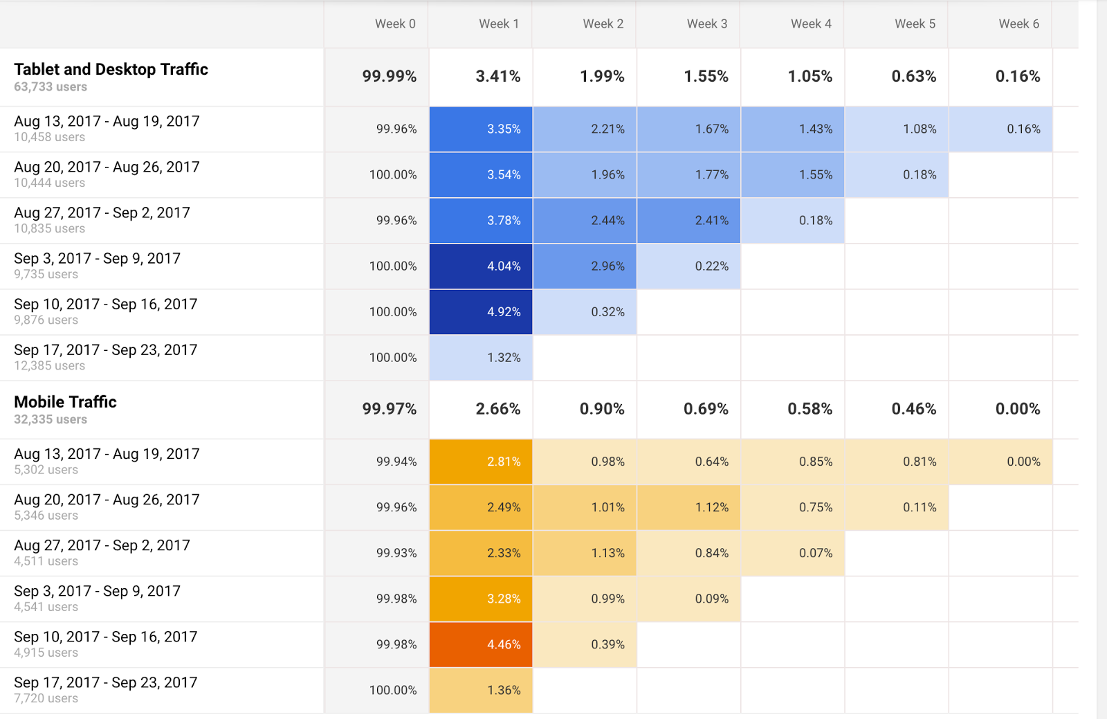 This image shows the initial steps to a cohort analysis differentiated by table and desktop traffic versus mobile traffic.