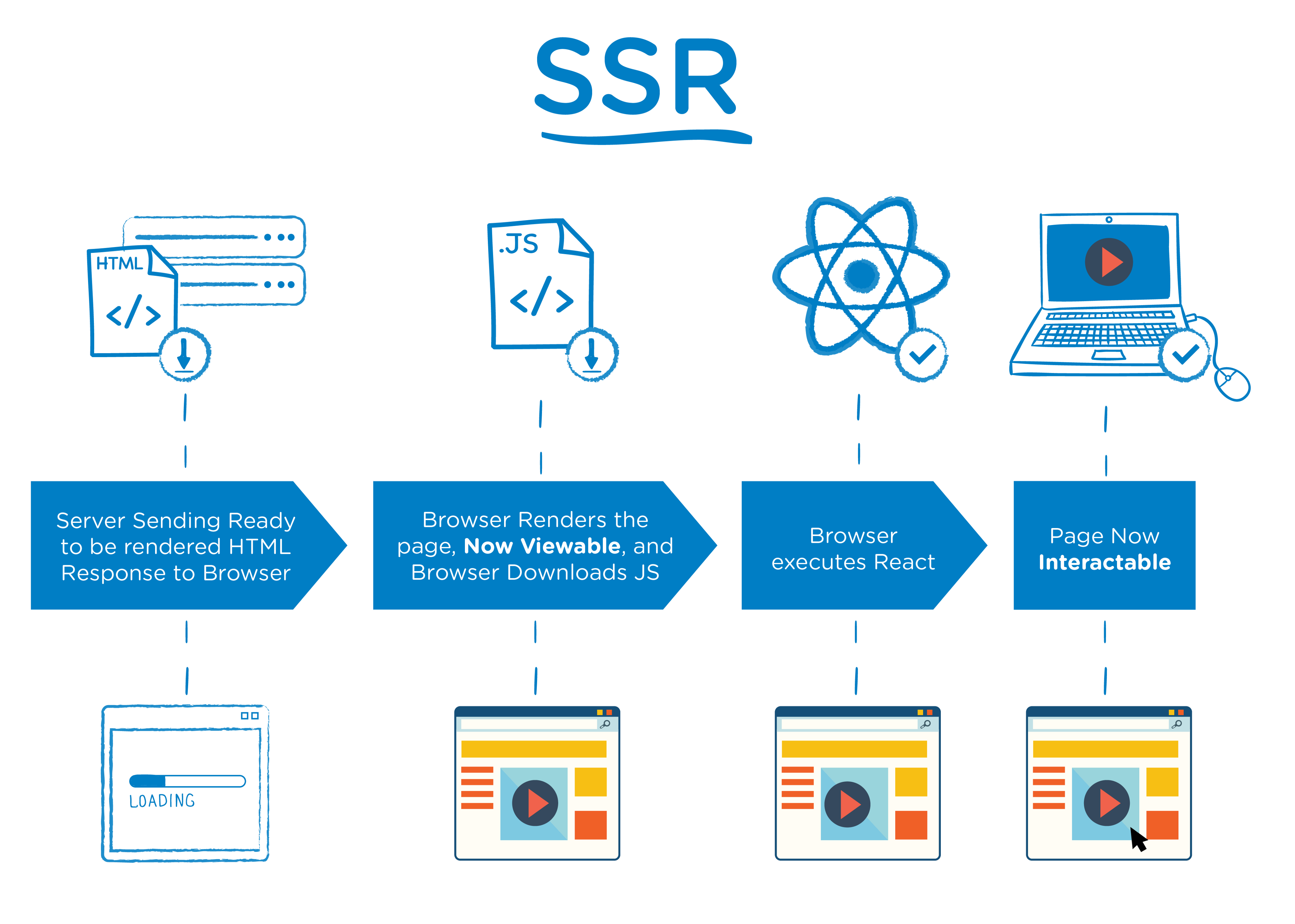 This image shows a diagram of server-side rendering and the framework to operate it.