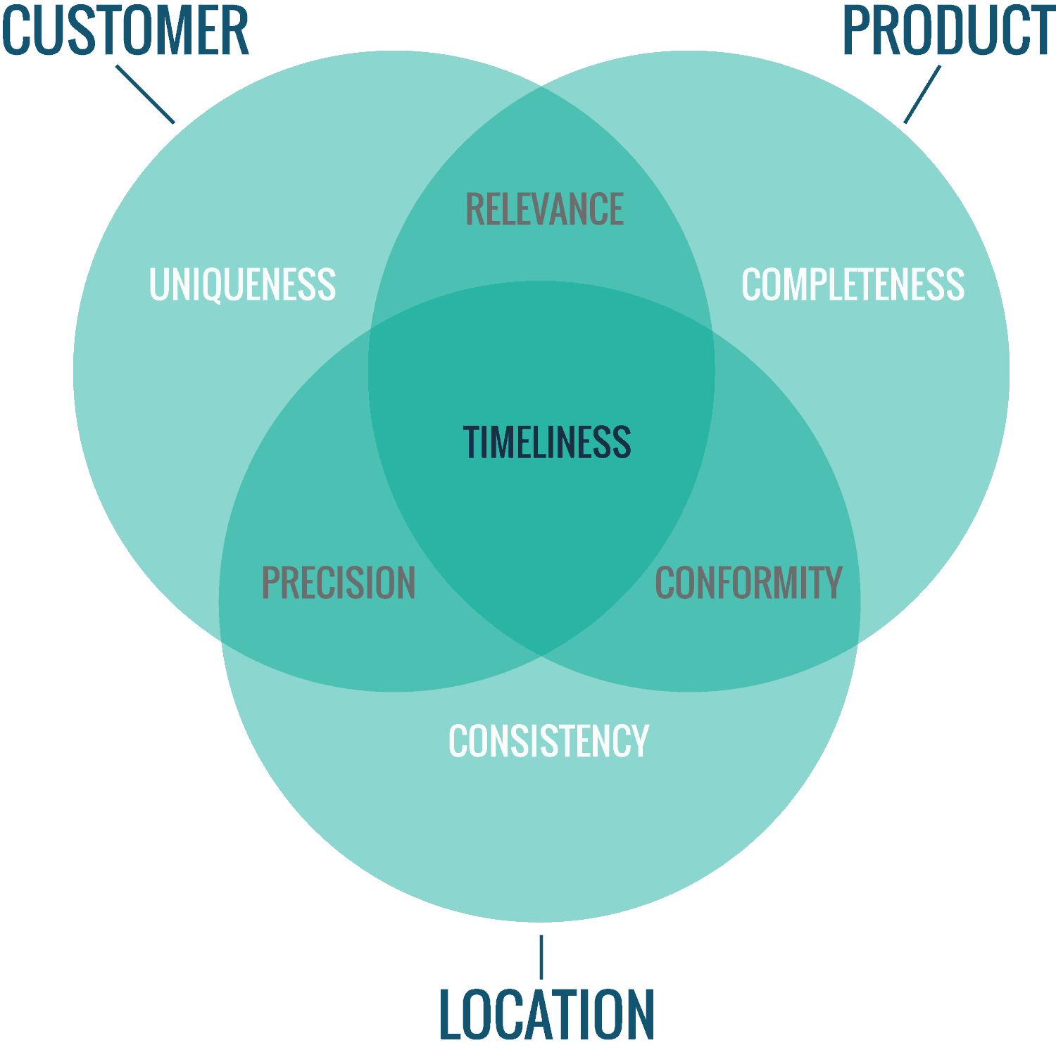Data Quality header image venn diagram