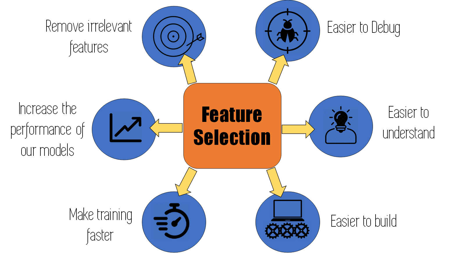 Graphic shows various benefits to prioritize in the feature selection process.