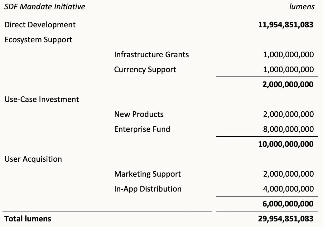 sdf-mandate-initiative-breakdowns