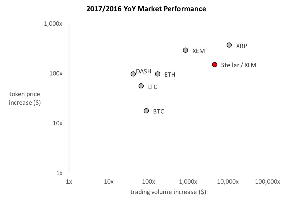 2017 Cryptocurrency Price Performance