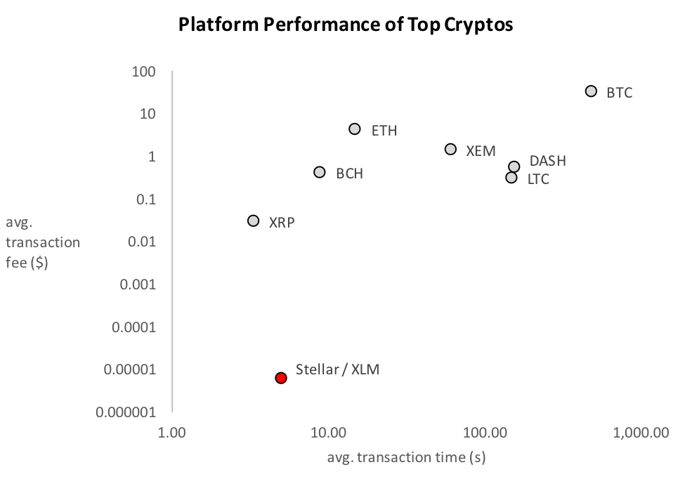 Crypto Platform Performance